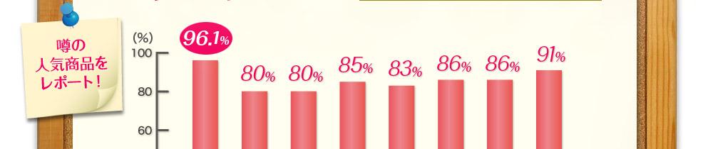 噂の人気商品をレポート!髪・頭皮への優しさ満足度96.1% 染まり具合満足度80% 色持ち満足度80%