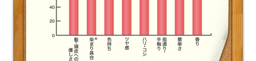 ツヤ感満足度85% ハリ・コシ満足度83% 指通り、手触り86% 簡単さ満足度86% 香り満足度91%