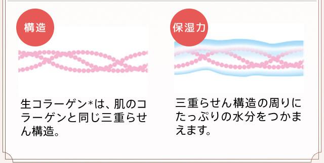 コラーゲンが肌に大切な 3つの理由