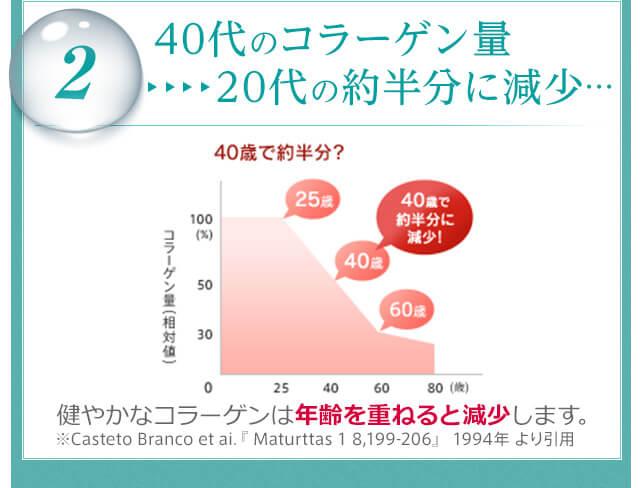 40代のコラーゲン量 20代の約半分に減少…