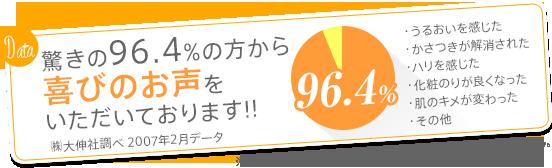 1週間で78%の方がうれしい変化を実感!!