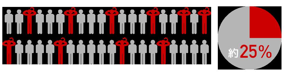身体のめぐり、流れが悪くなっている人は40代~70代の4人に1人