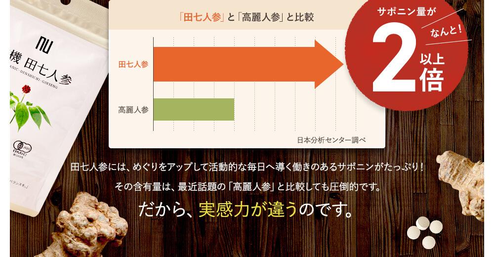 田七人参には、めぐりをアップして活動的な毎日へ導く働きのあるサポニンがたっぷり!サポニン量がなんと2倍以上