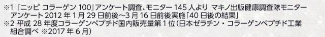 ※1 『ニッピ コラーゲン100』アンケート調査、モニター145人より マキノ出版健康調査隊モニターアンケート2012年実施「40日後の結果」※2 平成26年度コラーゲンペプチド国内販売量1位(日本ゼラチン・コラーゲンペプチド工業組合調べ)