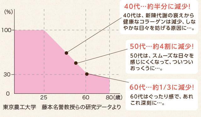 40代…約半分に減少!