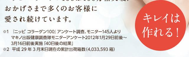 ニッピ コラーゲン100は320万箱突破!※2 おかげさまで多くのお客様に 愛され続けています。