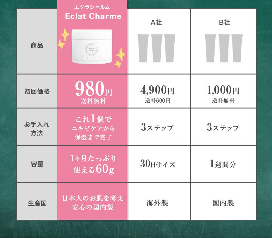 エクラシャルム Eclat Charme 初回980円送料無料 これ1個でニキビケアから保湿まで完了 1ヶ月たっぷり使える60g 日本人のお肌を考え安心の国内製