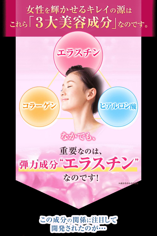 女性を輝かせるキレイの源はこれら「3大美容成分」なのです。なかでも重要なのは弾力成分エラスチン