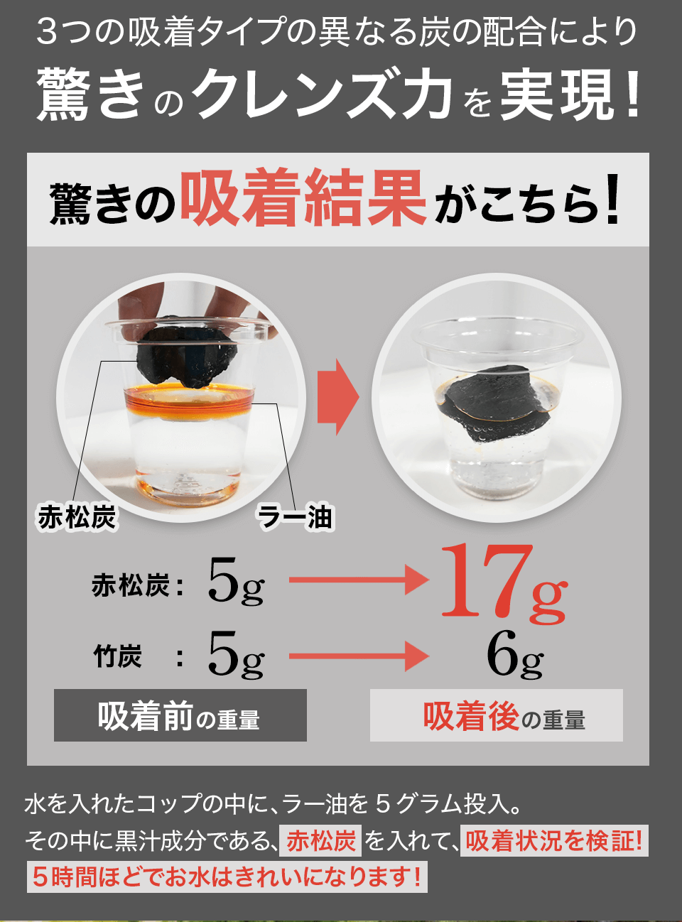 3つの吸着タイプの異なる炭の配合により驚きのクレンズ力を実現!
