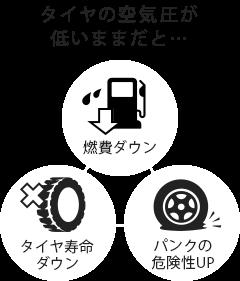 タイヤの空気圧が低いままだと… 燃費ダウン・タイヤ寿命ダウン・パンクの危険性UP