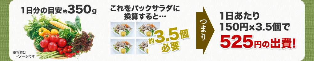 1日分の目安約350g、これをパックサラダに換算すると約3.5個必要。つまり1日あたり150円x3.5個で525円の出費