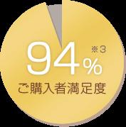 ご購入者満足度 94% ※3