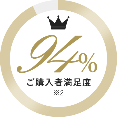 ご購入者満足度 94% ※2