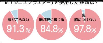 Q.「ジニエブラエアー」を使用した感想は? 肩がこらない91.3% 胸が軽く感じる84.8% 楽、締めつけない97.8%