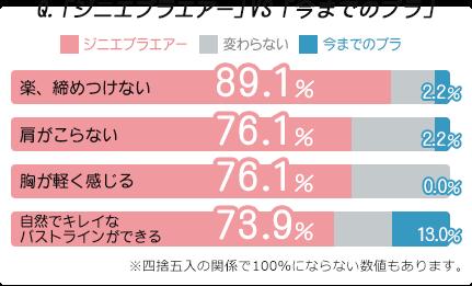 Q.「ジニエブラエアー」VS「今までのブラ」 楽、締めつけない:ジニエブラエアー89.1% 肩がこらない:ジニエブラエアー76.1% 胸が軽く感じる:ジニエブラエアー76.1% 自然でキレイなバストラインができる:ジニエブラエアー73.9% ※四捨五入の関係で100%にならない数値もあります。