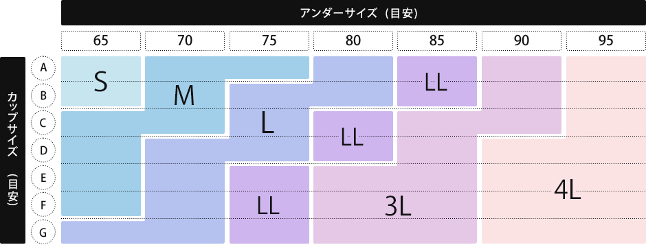 カップサイズとアンダーサイズで比較(目安) S:A65、B65/M:A70~75、B70、C65~70、D~F65/L:A80、B75~80、C75、D70~75、E~F70、G65~70/LL:A~B85、C~D80、E~G75/3L:A~B90、C85~90、D85、E~G80~85/4L:A~C95、D~G90~95