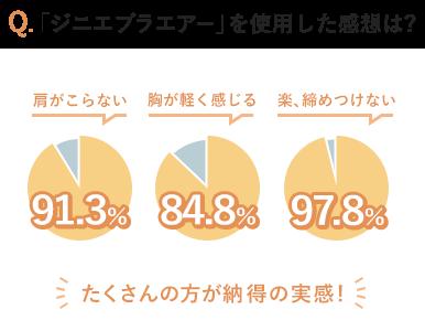 Q.「ジニエブラエアー」を使用した感想は? 肩がこらない:91.3% 胸が軽く感じる:84.8% 楽、締めつけない:97.8% たくさんの方が納得の実感!