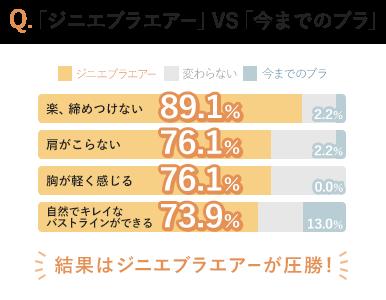 Q.「ジニエブラエアー」VS「今までのブラ」 楽、締めつけない:ジニエブラエアー89.1% 肩がこらない:ジニエブラエアー76.1% 胸が軽く感じる:ジニエブラエアー76.1% 自然でキレイなバストラインができる:ジニエブラエアー73.9% 結果はジニエブラエアーが圧勝!