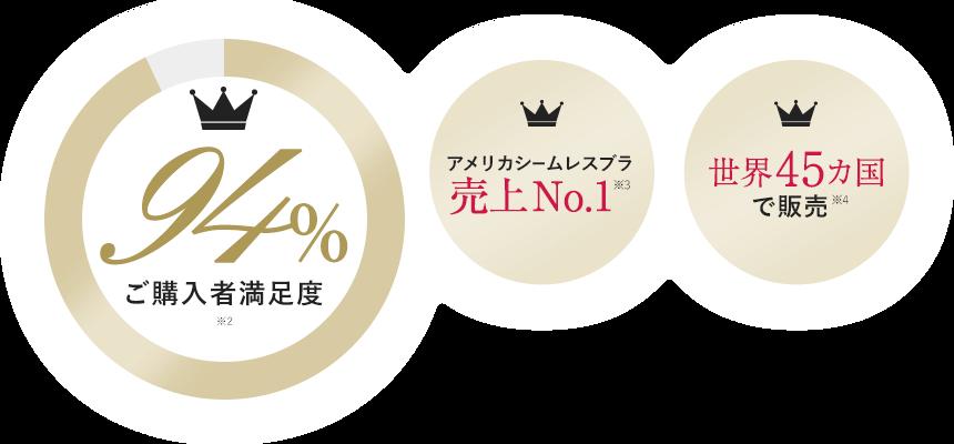 購入者満足度94% ※2 / アメリカシームレスブラ売上No.1 ※3 / 世界45カ国で販売 ※4