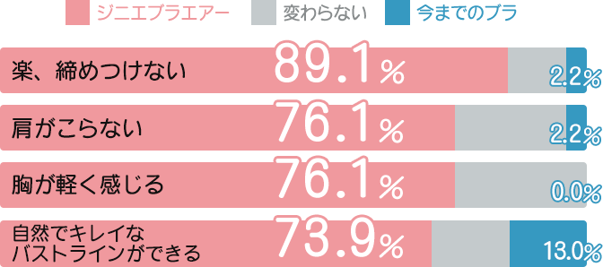 楽、締めつけない ジニエブラエアー:89.1%、今までのブラ:2.2%/肩がこらない ジニエブラエアー:76.1%、今までのブラ:2.2%/胸が軽く感じる ジニエブラエアー:76.1%、今までのブラ:0.0%/自然でキレイなバストラインができる ジニエブラエアー:73.9%、今までのブラ:13.0%