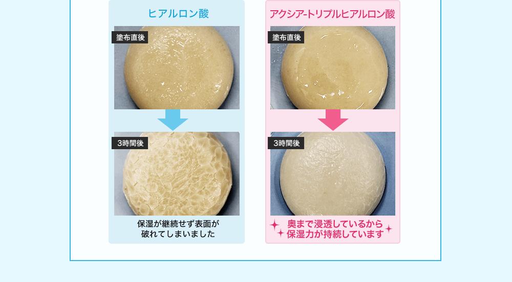 ヒアルロン酸 塗布直後と3時間後の違いは保湿が継続せず表面が破れてしまいました。 アクシアートリプルヒアルロン酸 塗布直後と3時間後の違いは奥まで浸透しているから保湿力が持続しています