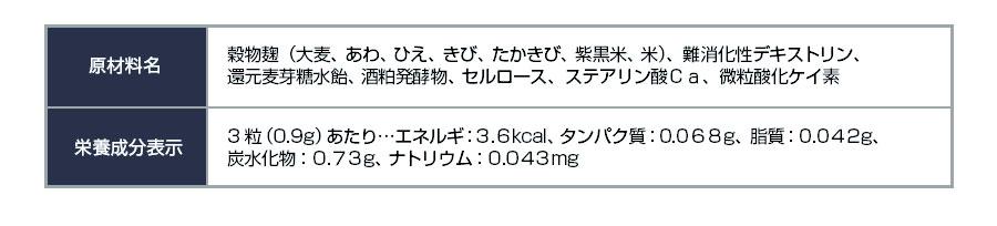 原材料名 穀物麹(大麦、あわ、ひえ、きび、たかきび、紫黒米、米)、難消化性デキストリン、還元麦芽糖水飴、酒粕発酵物、セルロース、ステアリン酸Ca、微粒酸化ケイ素 栄養成分表示 3粒(0.9g)あたり…エネルギ:3.6kcal、タンパク質:0.068g、脂質:0.042g、炭水化物:0.73g、ナトリウム:0.043mg
