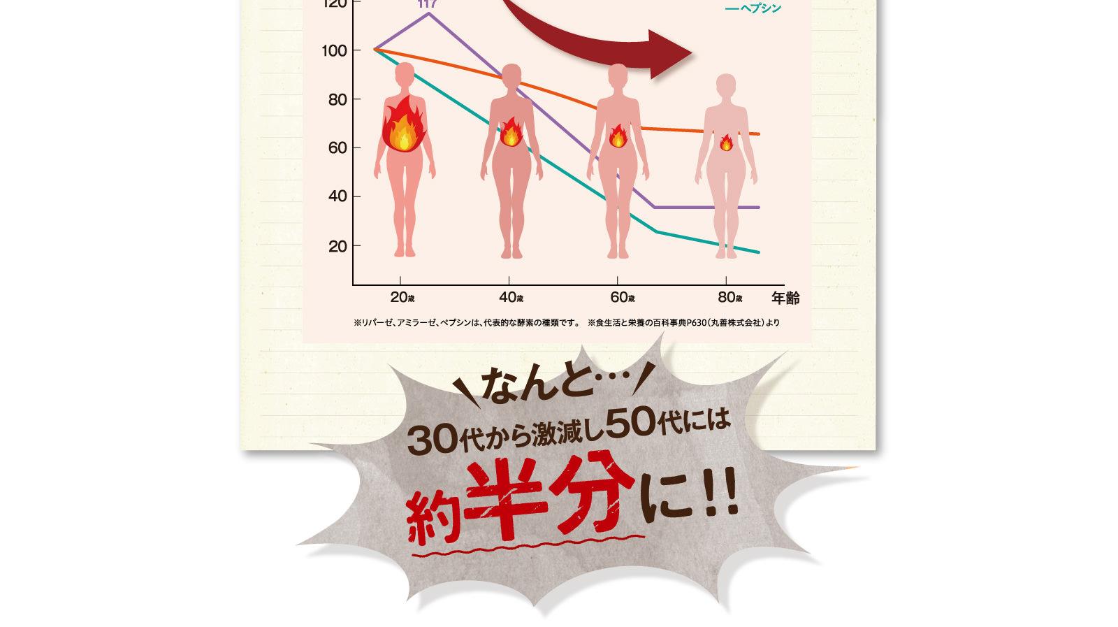 なんと…30代から激減し50代には約半分に!!