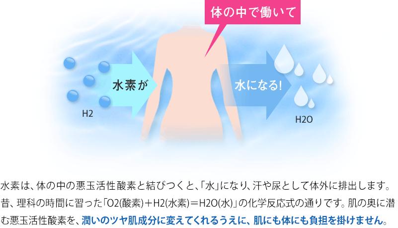 水素は、体の中の悪玉活性酸素と結びつくと、「水」になり、汗や尿として体外に排出します。昔、理科の時間に習った「O2(酸素)+H2(水素)=H2O(水)」の化学反応式の通りです。肌の奥に潜む悪玉活性酸素を、潤いのツヤ肌成分に変えてくれるうえに、肌にも体にも負担を掛けません。
